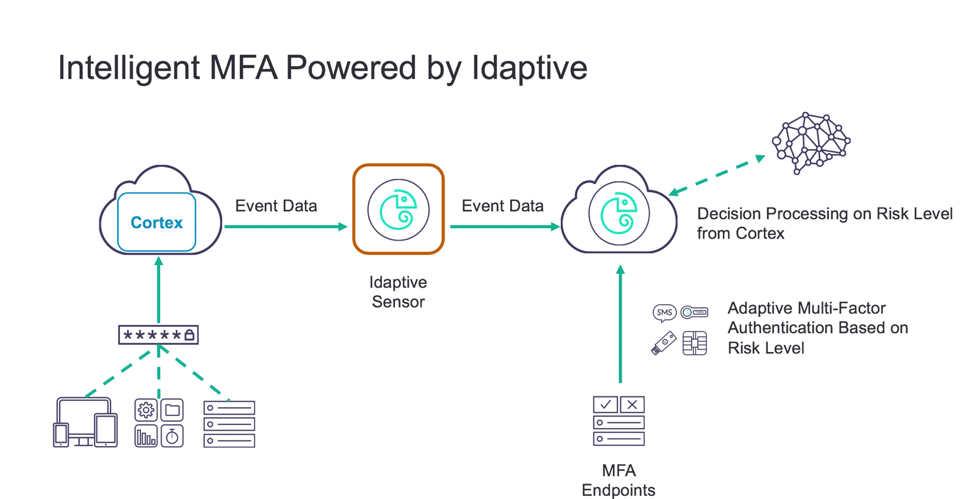 Idaptive Delivers Intelligent MFA for Cortex by Palo Alto