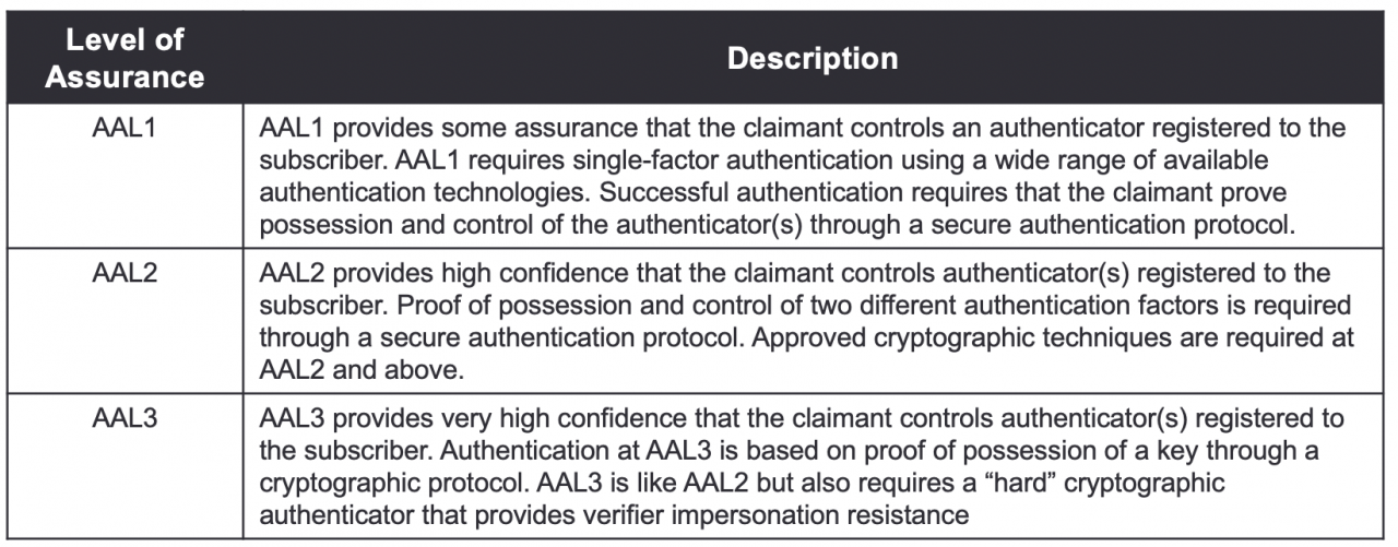 Authentication Assurance Levels