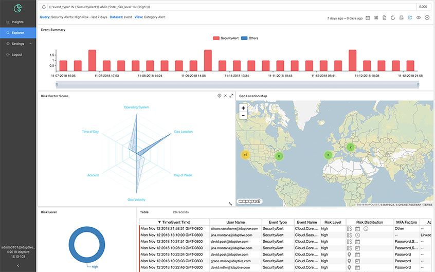 Build Custom Dashboards for Greater Visibility